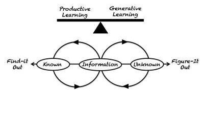 Productive versus Generative Learning by Tony Driscoll