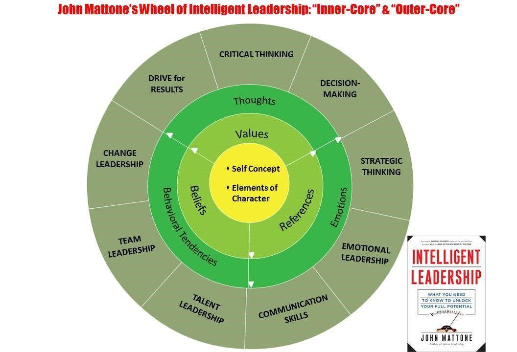Wheel of Intelligent Leadership