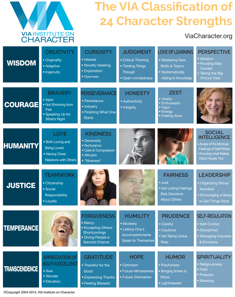 VIA Classification of 24 Character Strengths