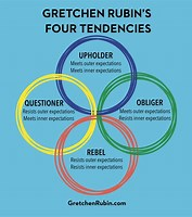 Knowing You - The Four Tendencies Gretchen Rubens