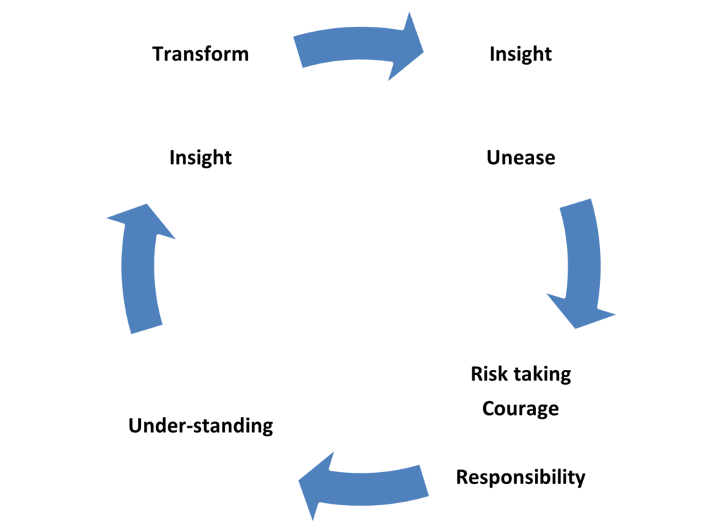 Inner Experimental Cycle