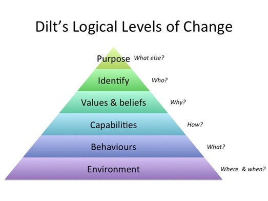 6 Logical Levels of Change (Robert Dilts)