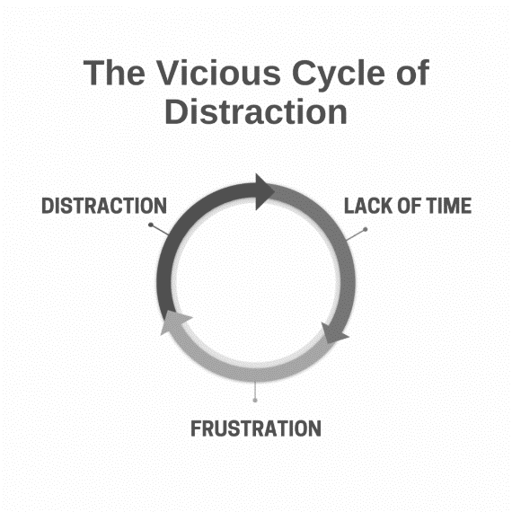 Vicious Cycle of Distraction
