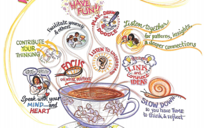 World Cafe Guidelines infographic
