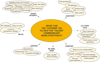 What listener can do to help the talker