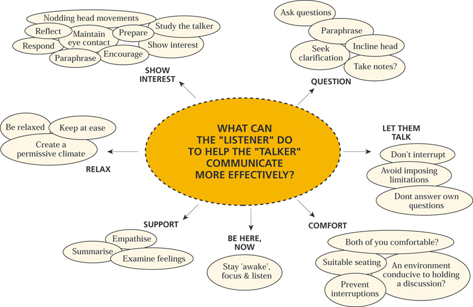 What listener can do to help the talker - diagram